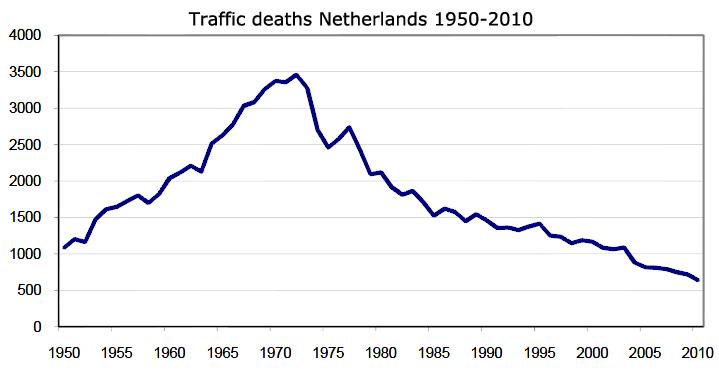 traffic-deaths-NL-1950-2010