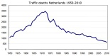 traffic-deaths-NL-1950-2010