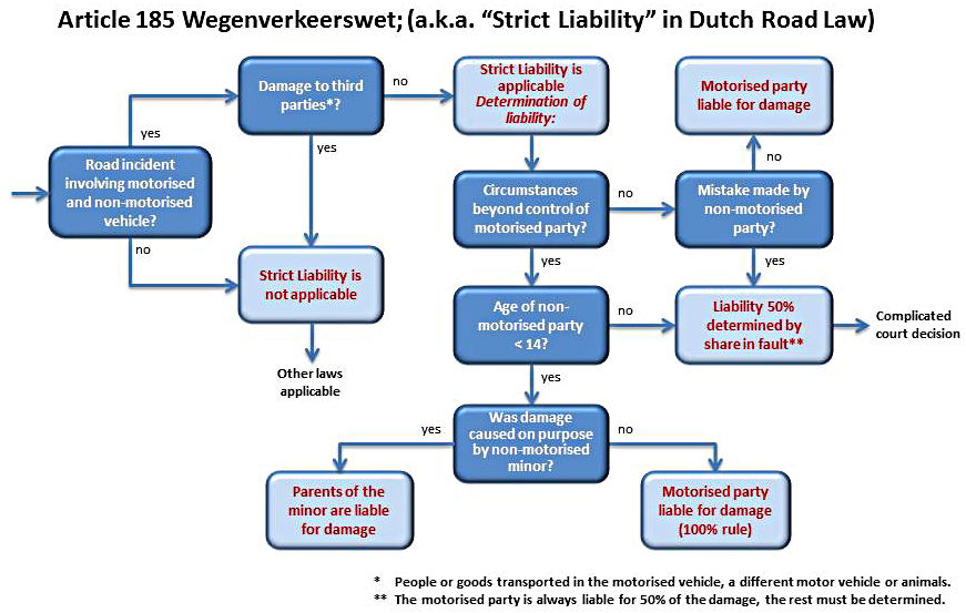 Strict Liability In The Netherlands Bicycle Dutch