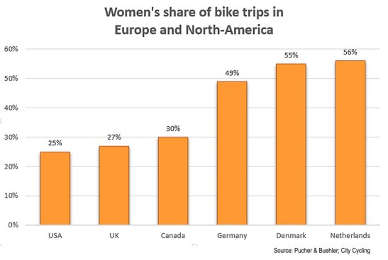 womens-share-cycling