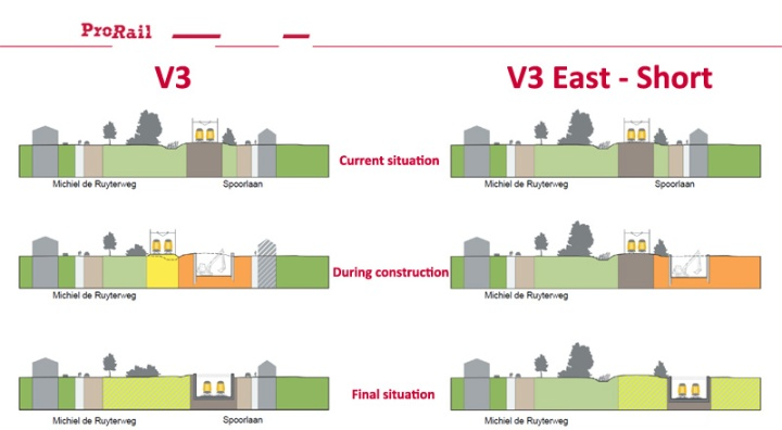 How two alternatives work out for the environment. In the different alternatives a very different number of homes will have to be removed.