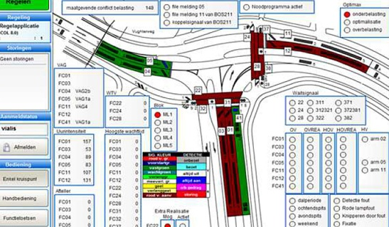 Monitoring a signalised intersection. The state of every signal and every detection loop is indicated and logged.