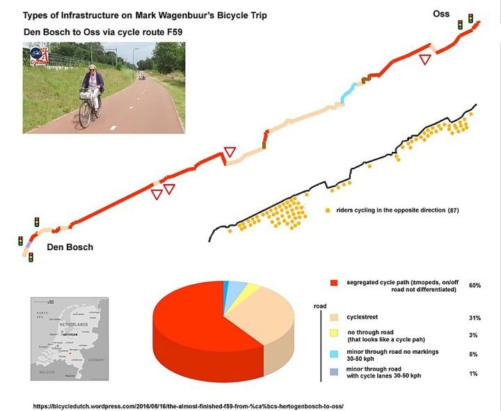 Follower ... on Twitter analysed several of my longer rides. He also did that for the F59 when I last rode it.