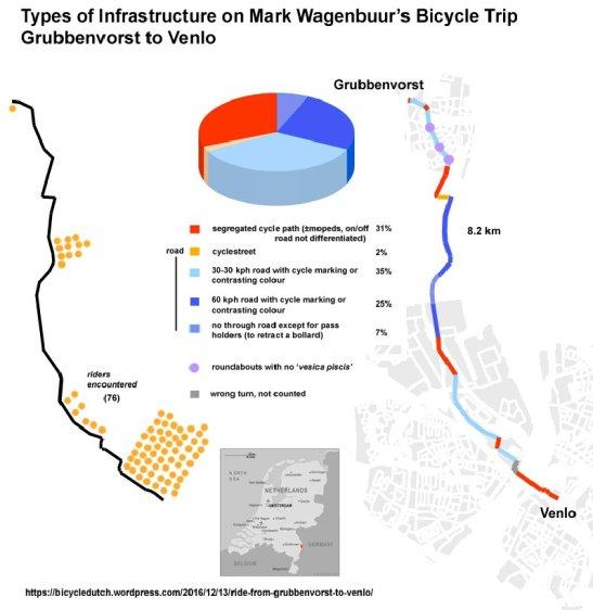 On Twitter, Jitensha Oni analysed the ride.